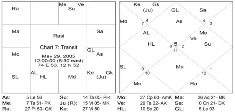 9 Directions Signs Natal Planets Transit Planets East 01,05,09 Mercury (Jupiter) South
