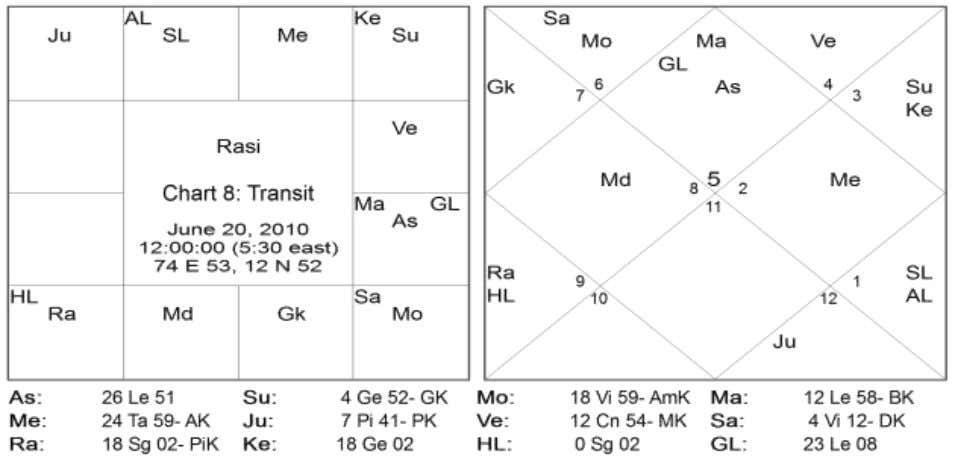 10 Directions Signs Natal Planets Transit Planets East 01,05,09 Mercury - South 02,06,10