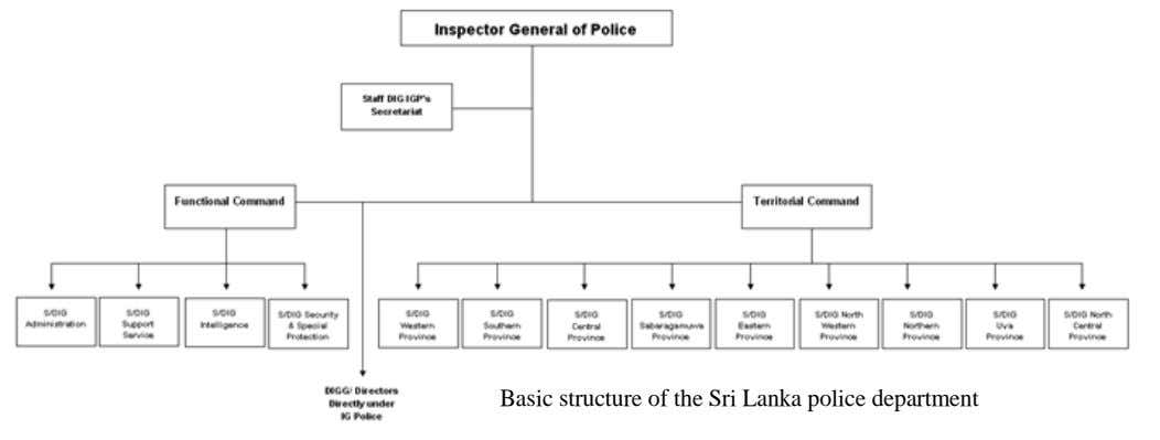Basic structure of the Sri Lanka police department