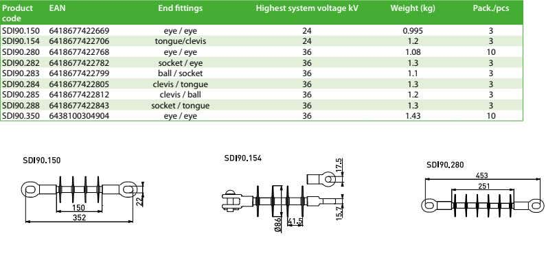 Product EAN End fittings Highest system voltage kV Weight (kg) Pack./pcs code SDI90.150 6418677422669 eye