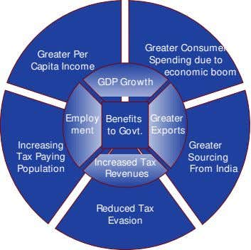 Greater Per Capita Income Greater Consumer Spending due to economic boom GDP Growth Employ Benefits Greater