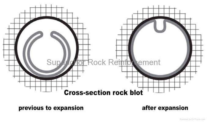 mass responses Figure 10.5 Mechanically anchored rock bolts Figure 10.6: Friction anchor rock bolts (Swellex)