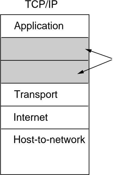 TCP/IP Application Transport Internet Host-to-network