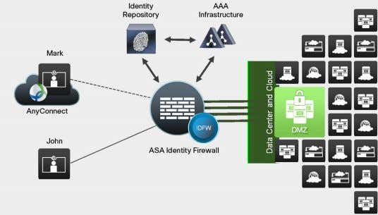to operate. Figure 1. Cisco ASA Identity Firewall Deployment What Are the Benefits? Cisco identity-based firewall
