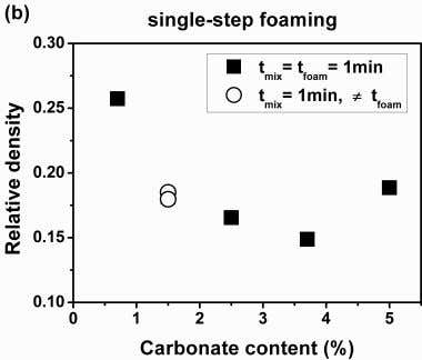 of their expansion factor and their internal structure. Fig. 3. Single-step foaming samples. (a) Expansion