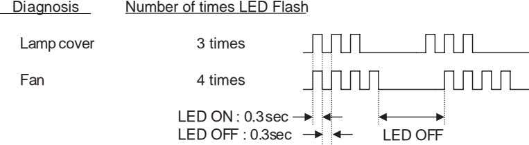 Diagnosis Number of times LED Flash Lamp cover 3 times Fan 4 times LED ON