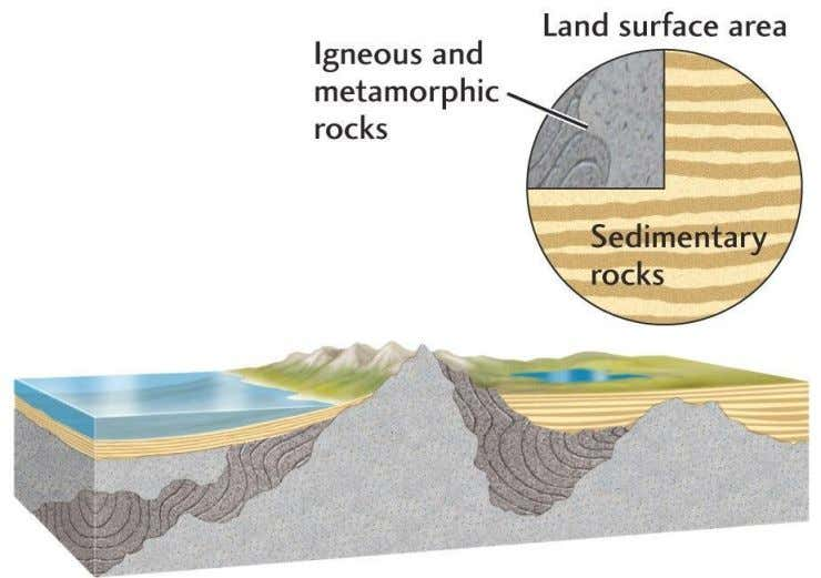 Rock Types of the Earth igneous & metamorphic rocks = crystalline rocks