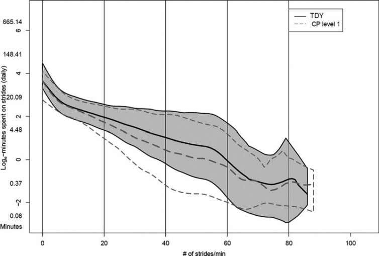 NIH-PA Author Manuscript Bjornson et al. Page 14 Fig. 5. Walking stride rate curves or patterns