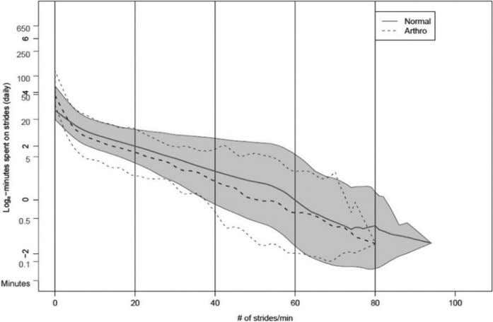 NIH-PA Author Manuscript Bjornson et al. Page 17 Fig. 8. Walking stride rate curves or patterns