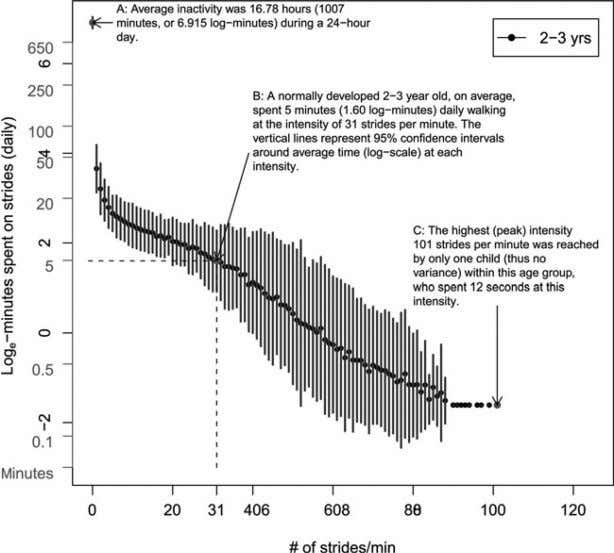 NIH-PA Author Manuscript Bjornson et al. Page 10 Fig. 1. An example of stride rate curve
