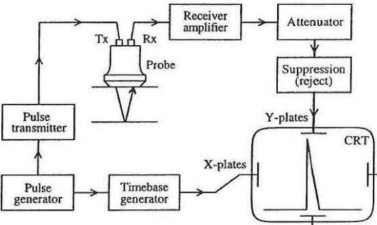 DETECTOR (FLOW DIAGRAM OF A TYPICAL A SCAN FLAW DETECTOR The Pulse Generator, also known as