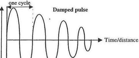Damped pulse