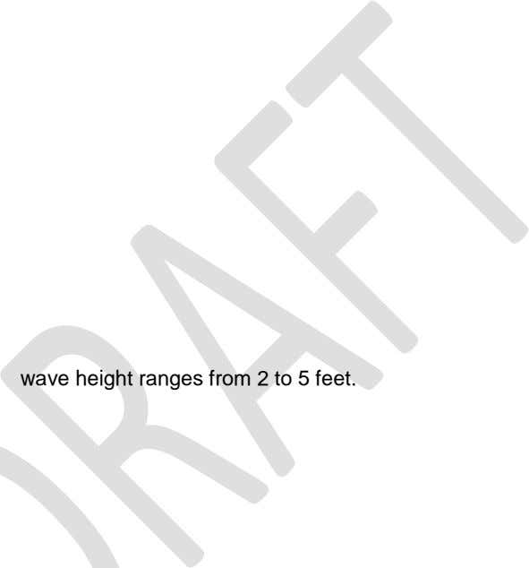 Low energy: wave height ranges from 2 to 5 feet.
