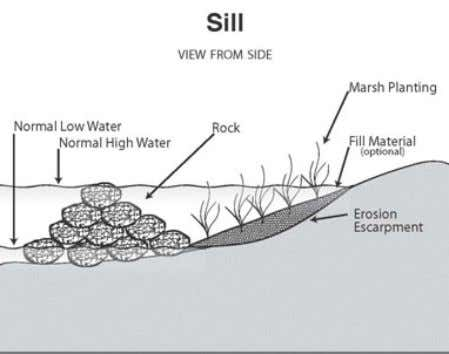 Figure 13. Schematic drawing and in field photo of marsh sill. Sill is composed of