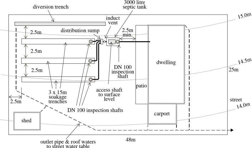 3000 litre diversion trench septic tank induct vent distribution sump 2.5m 2.5m min. 2.5m dwelling