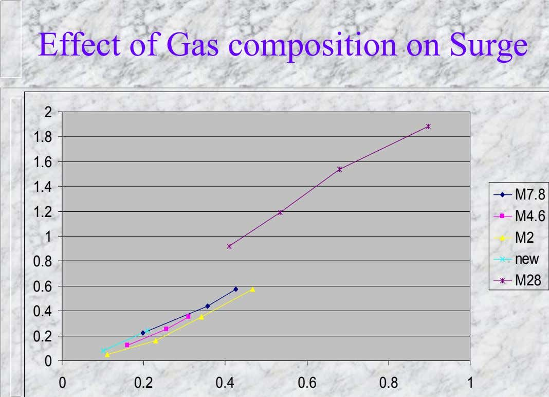 Effect of Gas composition on Surge 2 1.8 1.6 1.4 M7.8 1.2 M4.6 1 M2 0.8