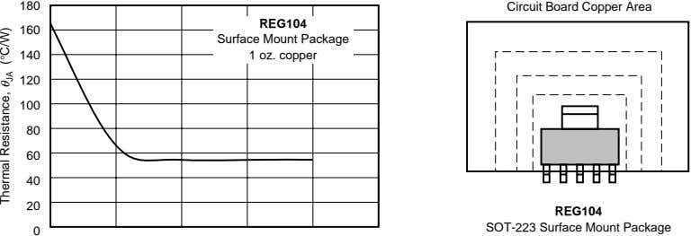 180 Circuit Board Copper Area REG104 160 Surface Mount Package 140 1 oz. copper 120