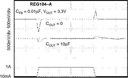 REG104–A C FB = 0.01µF, V OUT = 3.3V C OUT = 0 C OUT