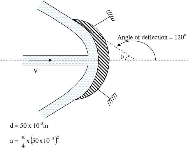 Angle of deflection = 120 o V d = 50 x 10 -3 m x