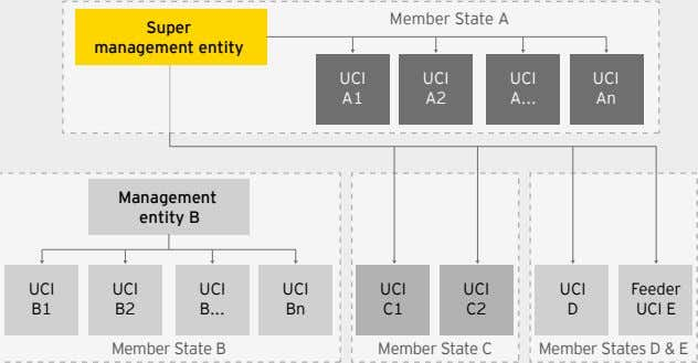 Member State A Super management entity UCI UCI UCI UCI A1 A2 A An Management