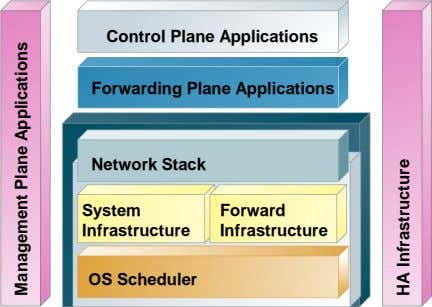 Control Plane Applications Forwarding Plane Applications Network Stack System Forward Infrastructure Infrastructure