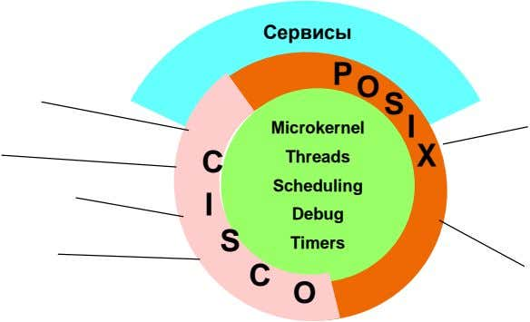 Сервисы P Microkernel C Threads O S I X Scheduling I Debug S Timers C