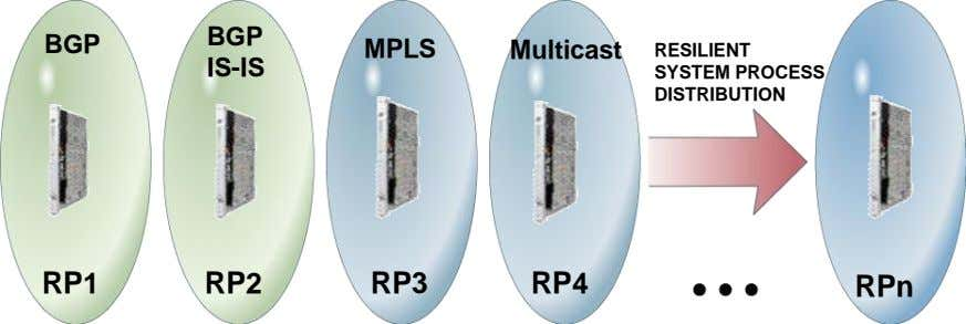 BGP BGP MPLS Multicast IS-IS RESILIENT SYSTEM PROCESS DISTRIBUTION RP1 RP2 RP3 RP4 RPn