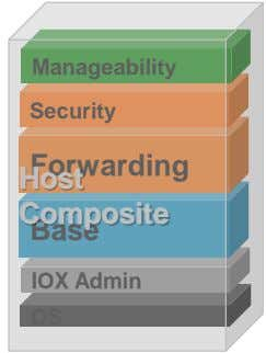 Manageability Security Host Forwarding Composite Base IOX Admin OS
