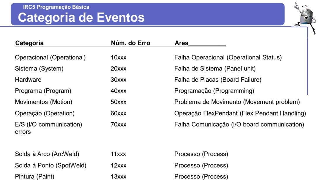 IRC5IRC5 ProgrammingProgramação BásicaBasic Categoria de Eventos Categoria Núm. do Erro Area Operacional