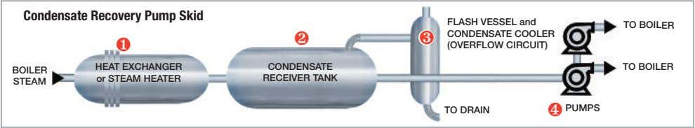Condensate Recovery Pump Skid TO BOILER ❷ ❶ FLASH VESSEL and ❸ CONDENSATE COOLER (OVERFLOW