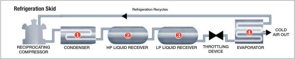 Refrigeration Skid Refrigeration Recycles ❹ COLD ❶ ❷ ❸ AIR OUT RECIPROCATING THROTTLING CONDENSER HP