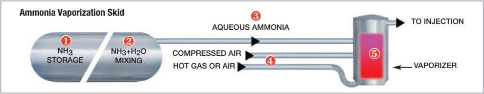 Ammonia Vaporization Skid ❸ TO INJECTION AQUEOUS AMMONIA ❶ ❷ NH ❺ 3 COMPRESSED AIR