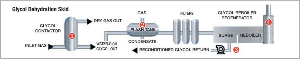 Glycol Dehydration Skid GAS FILTERS GLYCOL REBOILER REGENERATOR DRY GAS OUT ❹ ❷ GLYCOL FLASH