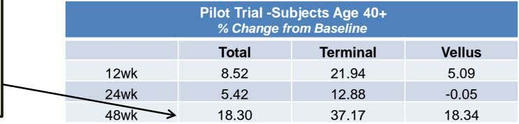 Pilot Trial -Subjects Age 40+ % Change from Baseline Total Terminal Vellus 12wk 8.52 21.94