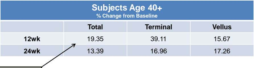 Subjects Age 40+ % Change from Baseline Total Terminal Vellus 12wk 19.35 39.11 15.67 24wk
