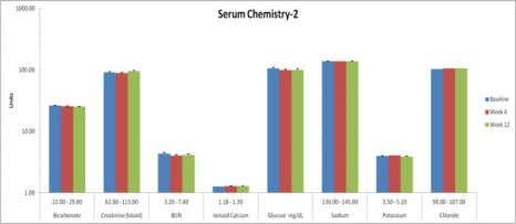 Clinical Chemistry No indication of toxicity or blood/urine abnormalities in the patient population following both sets