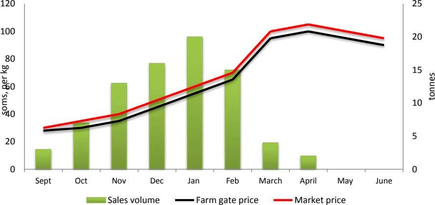20 Sales volume Farm gate price Market price Jan Oct Dec Feb Nov June May Sept