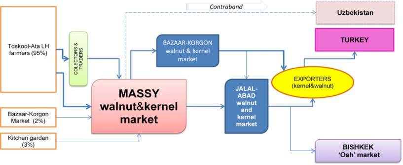 Figure 18 : Small to Medium Kernel Traders at Kernel Wholesale Market : These traders rent