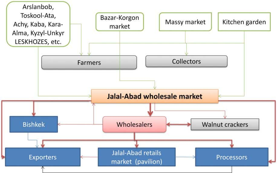 4.3.3 JALAL-ABAD WALNUT AND KERNEL WHOLESALE MARKETS The market map for the Jalal-Abad walnut and kernel