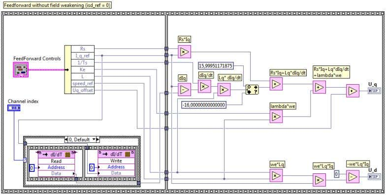 and evaluation of Field Oriented Control using LabView FPGA Figure 10 Implementation of equation (19) and
