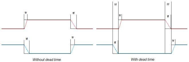 for in the SV- modulation generator it can be increased. Figure 21 PWM signals for one