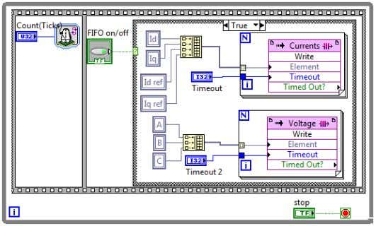 and evaluation of Field Oriented Control using LabView FPGA Figure 25 Loop for writing data to