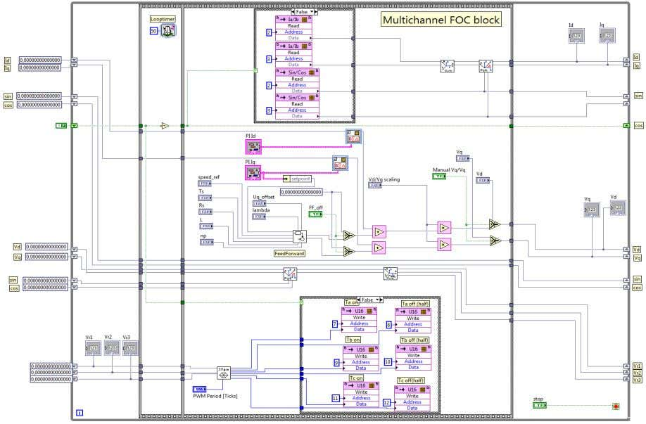 and evaluation of Field Oriented Control using LabView FPGA Figure 26 Multichannel FOC loop with shift