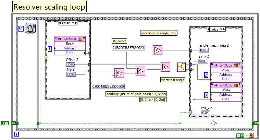 and evaluation of Field Oriented Control using LabView FPGA Figure 30 Resolver scaling loop In Figure