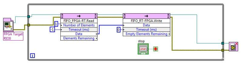 adjusted to the same value as the loop count on the FPGA. Figure 33 PPC VI