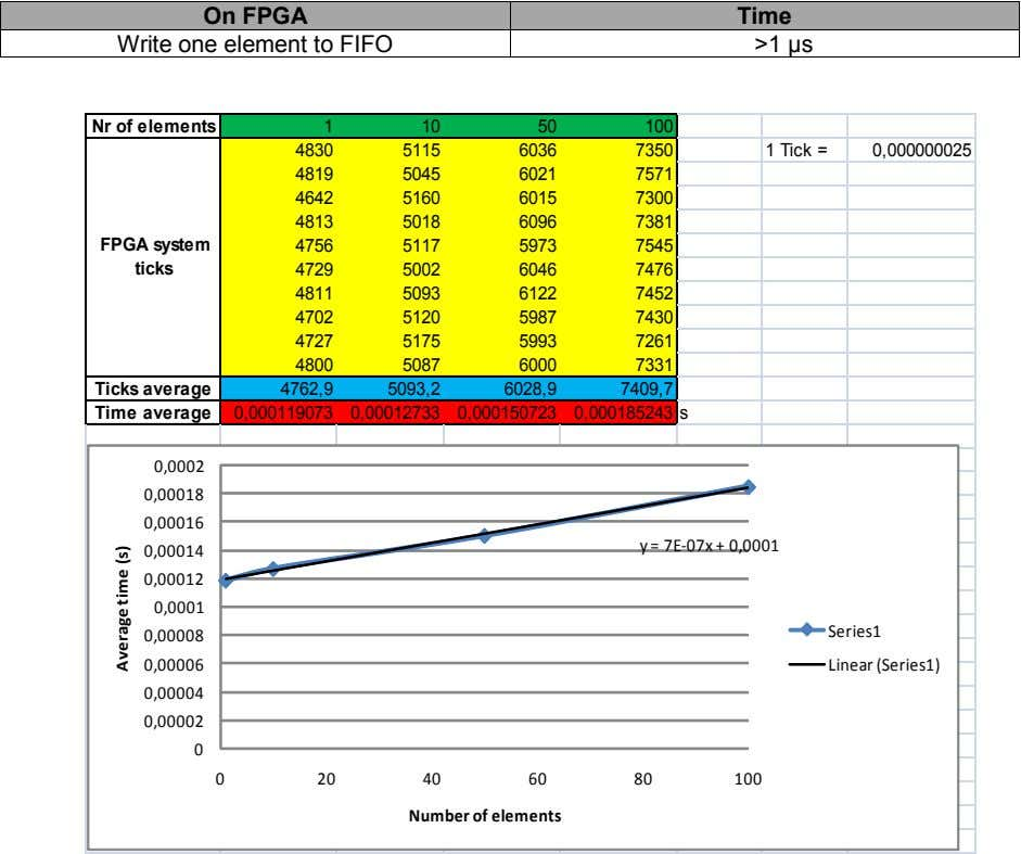 On FPGA Time Write one element to FIFO >1 µs Nr of elements 1 10