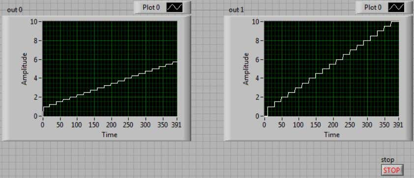 and evaluation of Field Oriented Control using LabView FPGA Figure 40 Output from the multichannel PID