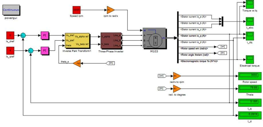 Thus, there is no need to model a position encoder. Figure 45 FOC-Algorithm in Simulink/SimPowerSystems Figure