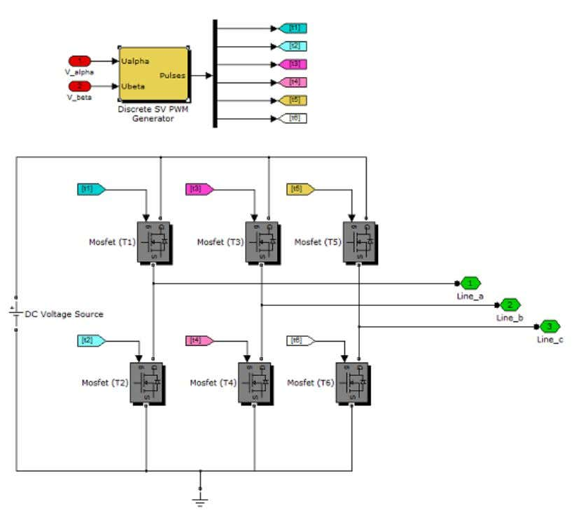 and evaluation of Field Oriented Control using LabView FPGA Figure 46 SVPWM Generator and three phase