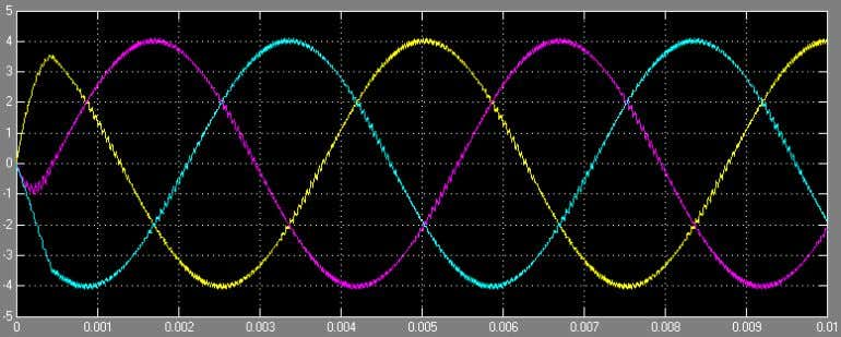 with both the controller and the oscilloscope measurements. Figure 57 Feedback currents in Simulink & SimPowerSystem
